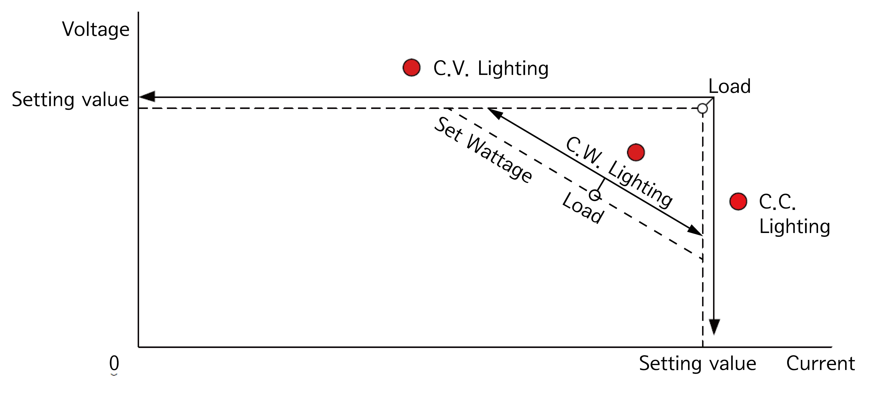 crossover diagram