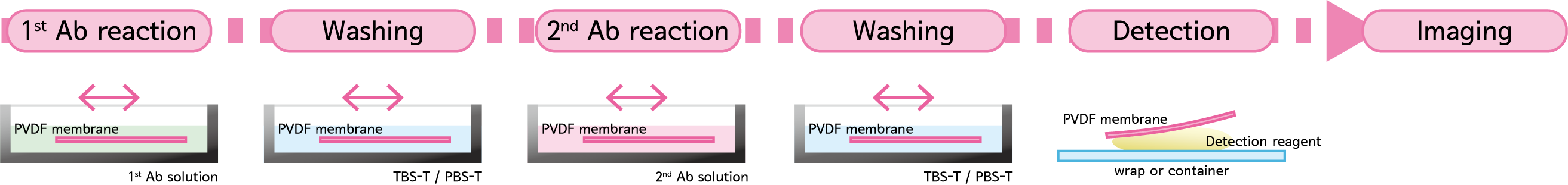 Process of from blocking to detection